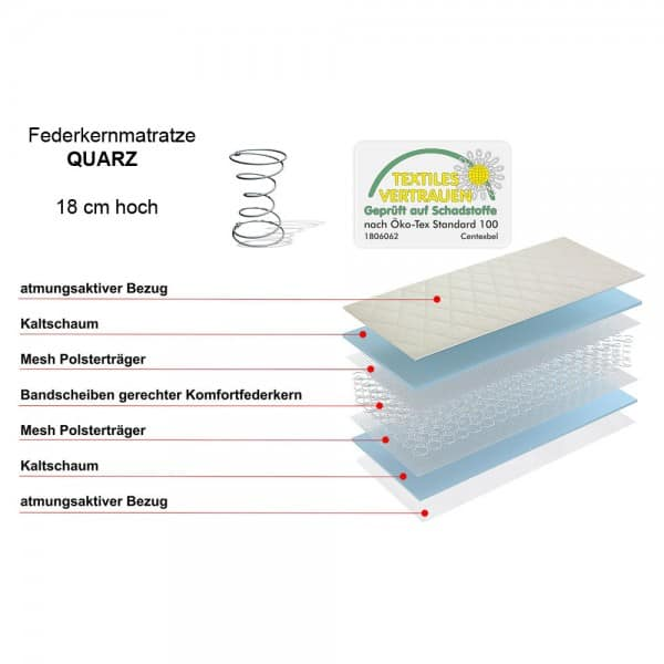 Federkernmatratze Quarz 140x200cm – Features