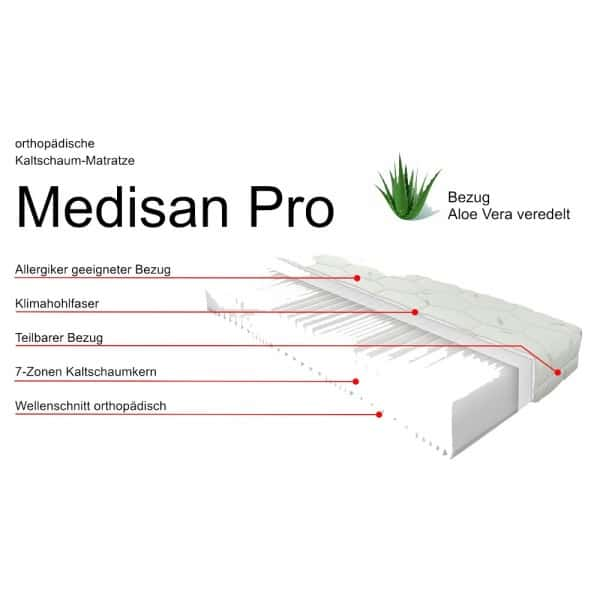 Medisan Pro 90x200cm, Härtegrad H3, Aufbau