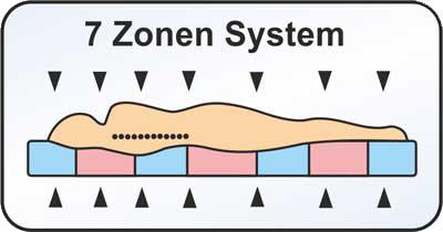 7 Zonen Profil bei Taschenfederkernmatratzen