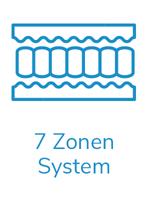7 Zonen Körperprofil